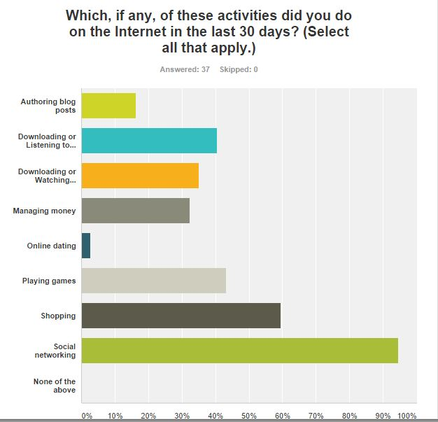2014 Reader Survey Results & What it Means for You