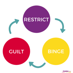 The Binge Eating Cycle
