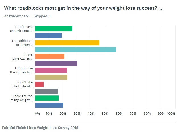 Weight loss survey for women - what roadblocks get in the way?