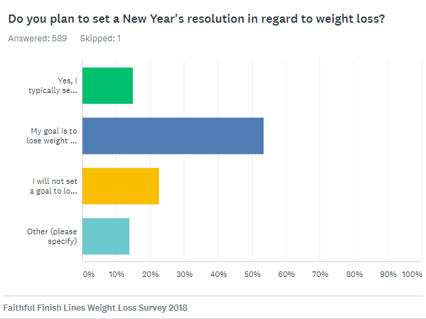 Weight loss survey for women - New Year's resolutions
