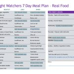 Weight Watchers 7 Day meal Plan