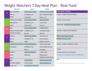 Weight Watchers 7 Day Meal plan - clean eating